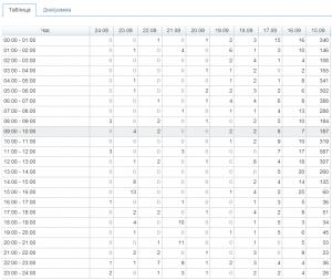 2014-09-25 00_05_57-News_ почасовая статистика — Keitaro TDS - Iron